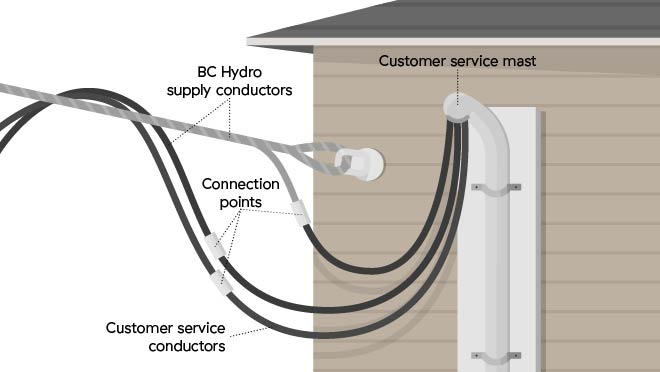 Overhead And Underground Residential Connections