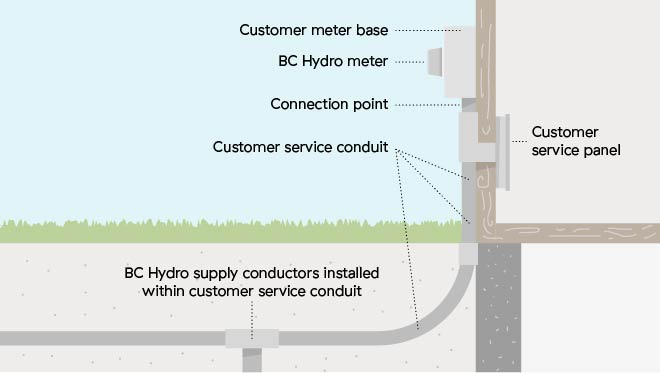 Overhead and underground connections for Standard electrical service sizes
