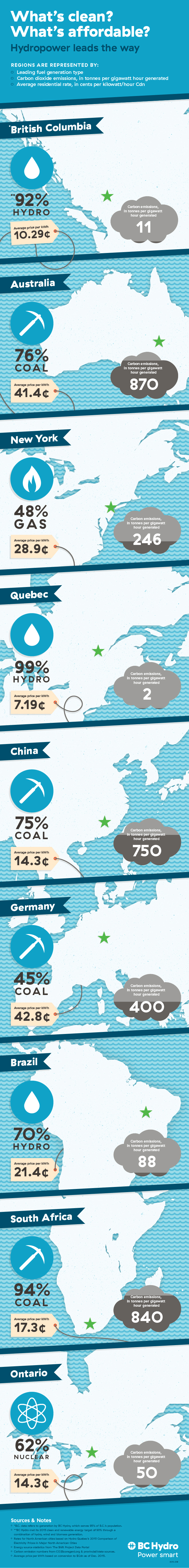 Carbon Emissions Infographic