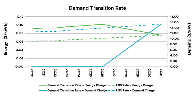 demand-transition-rate-660x330.jpg